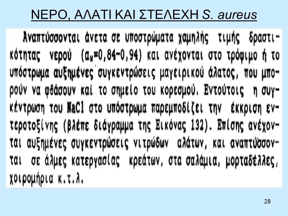 28 ΝΕΡΟ, ΑΛΑΤΙ ΚΑΙ ΣΤΕΛΕΧΗ S. aureus