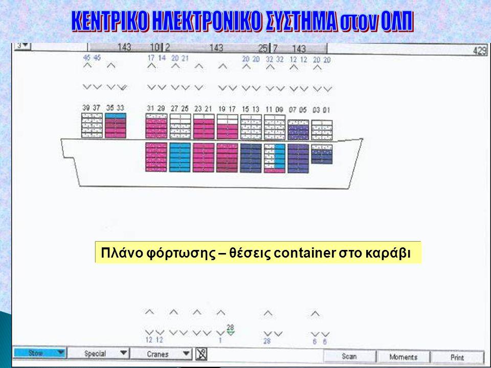 Δρ. Γ. Μαλινδρέτος Πλάνο φόρτωσης – θέσεις container στο καράβι