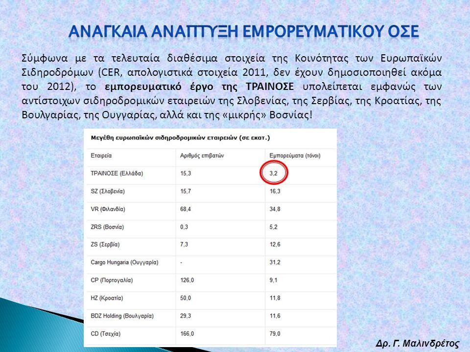 Δρ. Γ. Μαλινδρέτος Σύμφωνα με τα τελευταία διαθέσιμα στοιχεία της Κοινότητας των Ευρωπαϊκών Σιδηροδρόμων (CER, απολογιστικά στοιχεία 2011, δεν έχουν δ