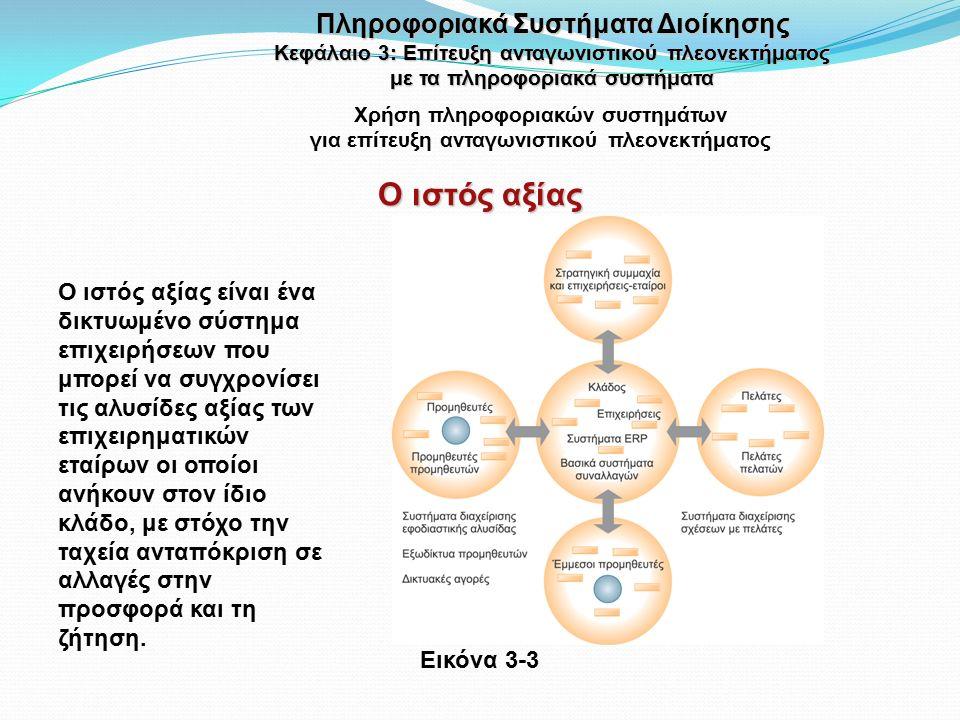 Χρήση πληροφοριακών συστημάτων για επίτευξη ανταγωνιστικού πλεονεκτήματος Εικόνα 3-3 Ο ιστός αξίας είναι ένα δικτυωμένο σύστημα επιχειρήσεων που μπορεί να συγχρονίσει τις αλυσίδες αξίας των επιχειρηματικών εταίρων οι οποίοι ανήκουν στον ίδιο κλάδο, με στόχο την ταχεία ανταπόκριση σε αλλαγές στην προσφορά και τη ζήτηση.