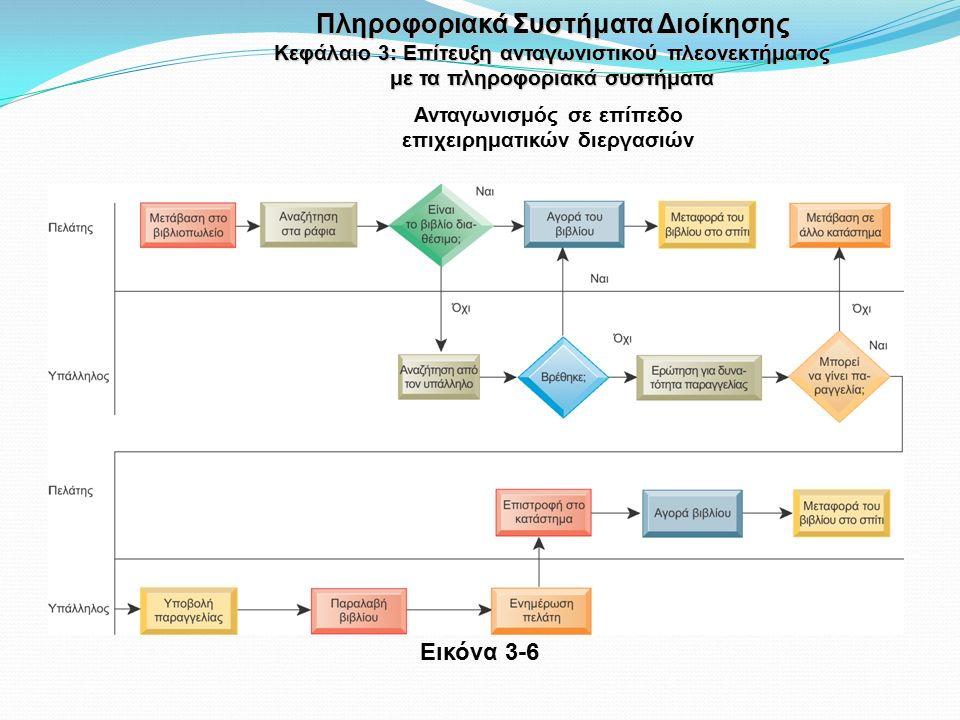 Ανταγωνισμός σε επίπεδο επιχειρηματικών διεργασιών Εικόνα 3-6 Πληροφοριακά Συστήματα Διοίκησης Κεφάλαιο 3: Επίτευξη ανταγωνιστικού πλεονεκτήματος με τα πληροφοριακά συστήματα