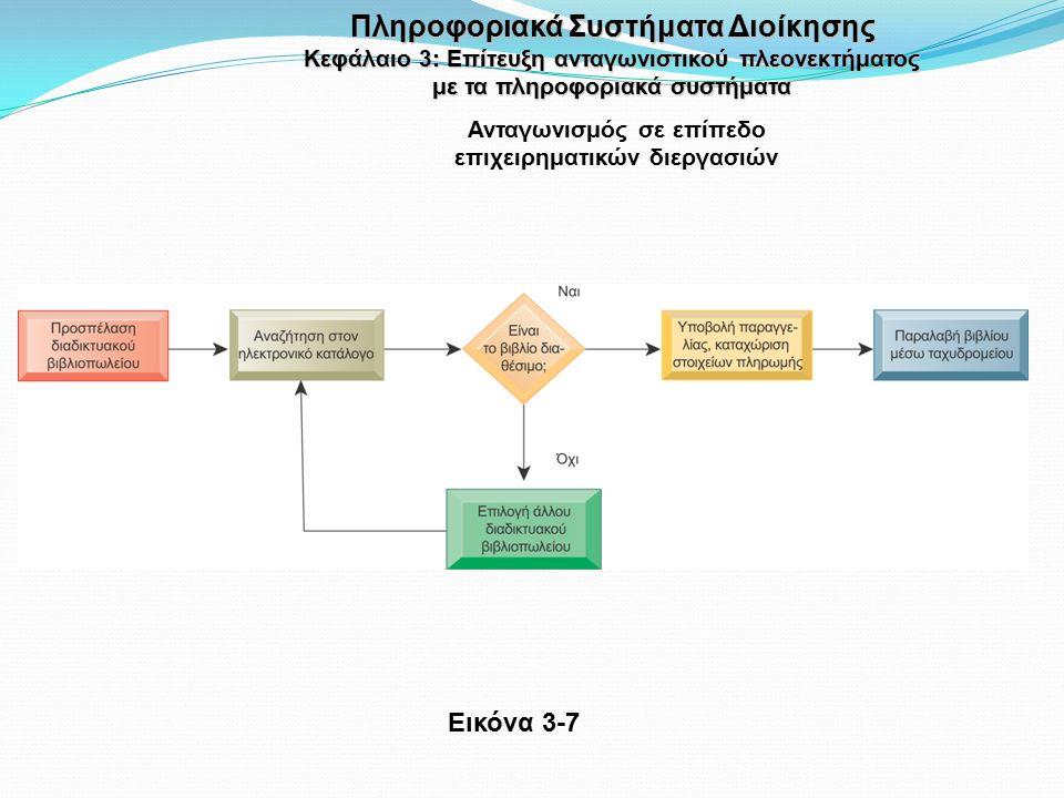 Εικόνα 3-7 Ανταγωνισμός σε επίπεδο επιχειρηματικών διεργασιών Πληροφοριακά Συστήματα Διοίκησης Κεφάλαιο 3: Επίτευξη ανταγωνιστικού πλεονεκτήματος με τα πληροφοριακά συστήματα