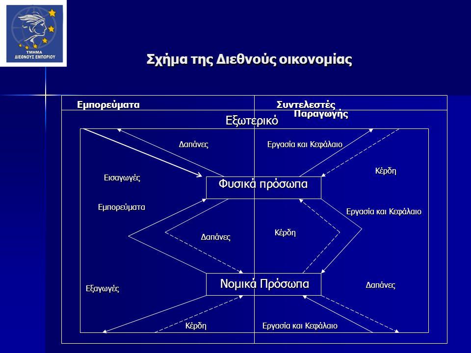 Σχήμα της Διεθνούς οικονομίας Εμπορεύματα Συντελεστές Παραγωγής Συντελεστές Παραγωγής Εξωτερικό Εξωτερικό Δαπάνες Δαπάνες Νομικά Πρόσωπα Νομικά Πρόσωπα Φυσικά πρόσωπα Φυσικά πρόσωπα Κέρδη Κέρδη Εμπορεύματα Εμπορεύματα Δαπάνες Δαπάνες Εξαγωγές Εξαγωγές Εισαγωγές Εισαγωγές Εργασία και Κεφάλαιο Εργασία και Κεφάλαιο Κέρδη Κέρδη Εργασία και Κεφάλαιο Εργασία και Κεφάλαιο Κέρδη Κέρδη Εργασία και Κεφάλαιο Δαπάνες Δαπάνες