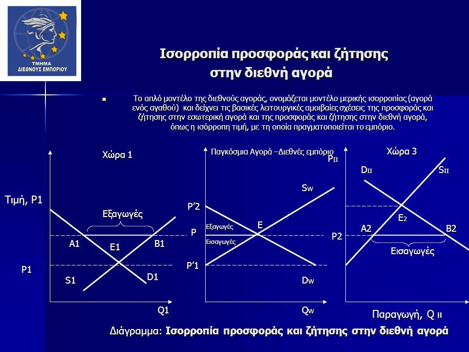 Ισορροπία προσφοράς και ζήτησης στην διεθνή αγορά Ισορροπία προσφοράς και ζήτησης στην διεθνή αγορά Διάγραμμα: Ισορροπία προσφοράς και ζήτησης στην διεθνή αγορά Παραγωγή, Q ιι Τιμή, P1 QWQWQWQW Χώρα 1 D1 E P Q1 Παγκόσμια Αγορά –Διεθνές εμπόριο Παγκόσμια Αγορά –Διεθνές εμπόριο B1 D II Χώρα 3 P1 P'2 SWSWSWSW S II E1 E2E2E2E2 Εξαγωγές P'1 P'1 A1 S1 Εισαγωγές DWDWDWDW P2 Εισαγωγές Εξαγωγές P II A2 B2B2B2B2 Το απλό μοντέλο της διεθνούς αγοράς, ονομάζεται μοντέλο μερικής ισορροπίας (αγορά ενός αγαθού) και δείχνει τις βασικές λειτουργικές αμοιβαίες σχέσεις της προσφοράς και ζήτησης στην εσωτερική αγορά και της προσφοράς και ζήτησης στην διεθνή αγορά, όπως η ισόρροπη τιμή, με τη οποία πραγματοποιείται το εμπόριο.