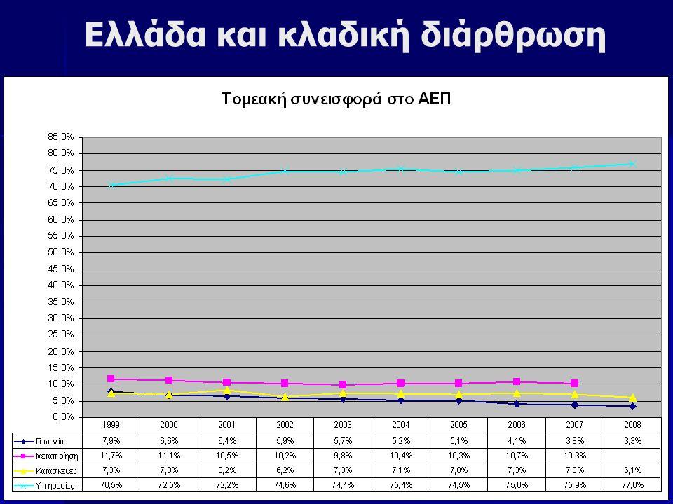 Ελλάδα και κλαδική διάρθρωση