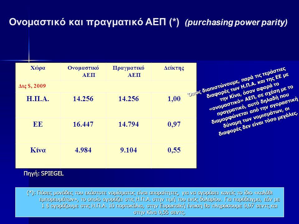 Ονομαστικό και πραγματικό ΑΕΠ (*) (purchasing power parity) ΧώραΟνομαστικό ΑΕΠ Πραγματικό ΑΕΠ Δείκτης Δις $, 2009 Η.Π.Α.14.256 1,00 ΕΕ16.44714.7940,97 Κίνα4.9849.1040,55 (*): Πόσες μονάδες του εκάστοτε νομίσματος είναι απαραίτητες, για να αγοράσει κανείς το ίδιο «καλάθι εμπορευμάτων», το οποίο αγοράζει στις Η.Π.Α.