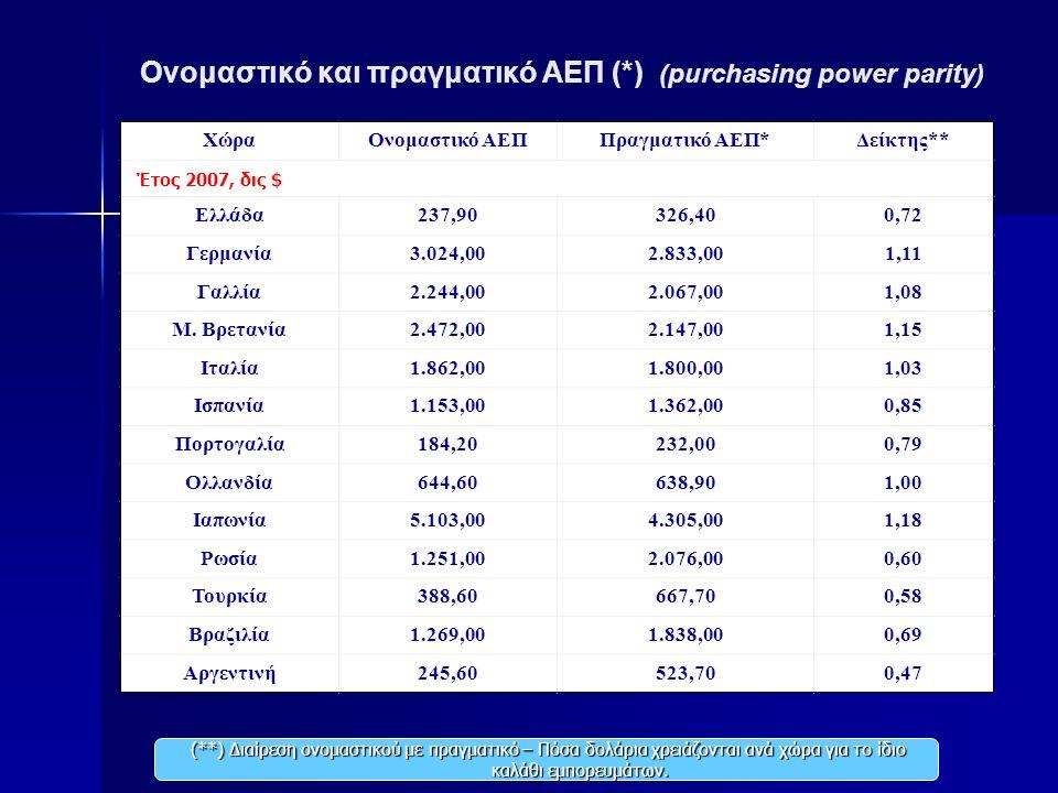Ονομαστικό και πραγματικό ΑΕΠ (*) (purchasing power parity) ΧώραΟνομαστικό ΑΕΠΠραγματικό ΑΕΠ*Δείκτης** Έτος 2007, δις $ Ελλάδα237,90326,400,72 Γερμανία3.024,002.833,001,11 Γαλλία2.244,002.067,001,08 Μ.