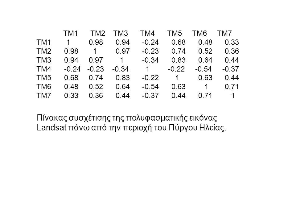 TM1 TM2 TM3 TM4 TM5 TM6 TM7 TM1 1 0.98 0.94 -0.24 0.68 0.48 0.33 TM20.98 1 0.97 -0.23 0.74 0.52 0.36 TM3 0.94 0.97 1 -0.34 0.83 0.64 0.44 TM4-0.24 -0.23 -0.34 1 -0.22 -0.54 -0.37 TM50.68 0.74 0.83 -0.22 1 0.63 0.44 TM60.48 0.52 0.64 -0.54 0.63 1 0.71 TM70.33 0.36 0.44 -0.37 0.44 0.71 1 Πίνακας συσχέτισης της πολυφασματικής εικόνας Landsat πάνω από την περιοχή του Πύργου Ηλείας.