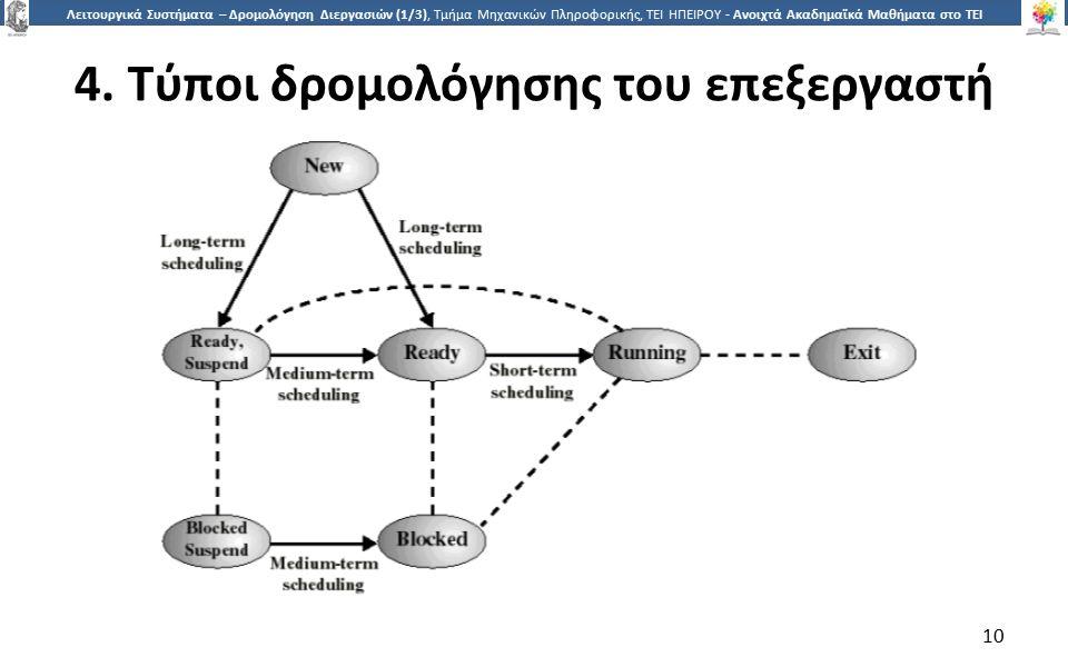 1010 Λειτουργικά Συστήματα – Δρομολόγηση Διεργασιών (1/3), Τμήμα Μηχανικών Πληροφορικής, ΤΕΙ ΗΠΕΙΡΟΥ - Ανοιχτά Ακαδημαϊκά Μαθήματα στο ΤΕΙ Ηπείρου 4.