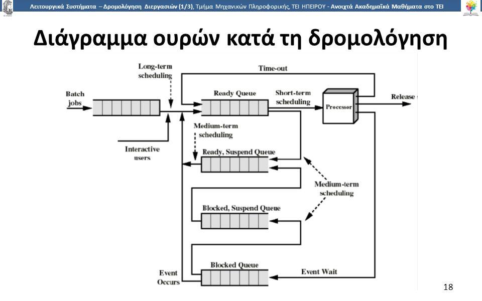 1818 Λειτουργικά Συστήματα – Δρομολόγηση Διεργασιών (1/3), Τμήμα Μηχανικών Πληροφορικής, ΤΕΙ ΗΠΕΙΡΟΥ - Ανοιχτά Ακαδημαϊκά Μαθήματα στο ΤΕΙ Ηπείρου Διάγραμμα ουρών κατά τη δρομολόγηση 18