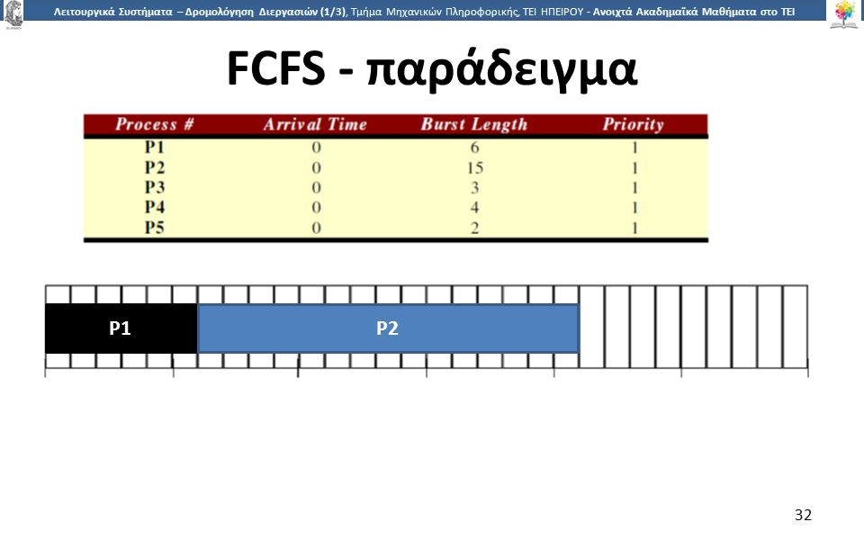3232 Λειτουργικά Συστήματα – Δρομολόγηση Διεργασιών (1/3), Τμήμα Μηχανικών Πληροφορικής, ΤΕΙ ΗΠΕΙΡΟΥ - Ανοιχτά Ακαδημαϊκά Μαθήματα στο ΤΕΙ Ηπείρου FCFS - παράδειγμα 32 P1 P2
