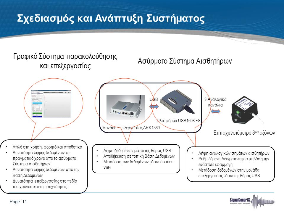 Page 11 Σχεδιασμός και Ανάπτυξη Συστήματος Επιταχυνσιόμετρο 3 ων αξόνων USB3 Αναλογικά κανάλια Πλατφόρμα USB1608 FS Μονάδα Επεξεργασίας ARK1360 Γραφικό Σύστημα παρακολούθησης και επεξεργασίας Ασύρματο Σύστημα Αισθητήρων Λήψη δεδομένων μέσω της θύρας USB Αποθήκευση σε τοπική Βάση Δεδομένων Μετάδοση των δεδομένων μέσω δικτύου WiFi Λήψη αναλογικών σημάτων αισθητήρων Ρυθμιζόμενη Δειγματοληψία με βάση την εκάστοτε εφαρμογή Μετάδοση δεδομένων στην μονάδα επεξεργασίας μέσω της θύρας USB Απλό στη χρήση, φορητό και αποδοτικό Δυνατότητα λήψης δεδομένων σε πραγματικό χρόνο από το ασύρματο Σύστημα αισθητήρων Δυνατότητα λήψης δεδομένων από την Βάση Δεδομένων Δυνατότητα επεξεργασίας στο πεδίο του χρόνου και της συχνότητας