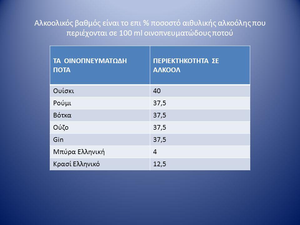 Αλκοολικός βαθμός είναι το επι % ποσοστό αιθυλικής αλκοόλης που περιέχονται σε 100 ml οινοπνευματώδους ποτού ΤΑ ΟΙΝΟΠΝΕΥΜΑΤΩΔΗ ΠΟΤΑ ΠΕΡΙΕΚΤΗΚΟΤΗΤΑ ΣΕ ΑΛΚΟΟΛ Ουίσκι40 Ρούμι37,5 Βότκα37,5 Ούζο37,5 Gin37,5 Μπύρα Ελληνική4 Κρασί Ελληνικό12,5
