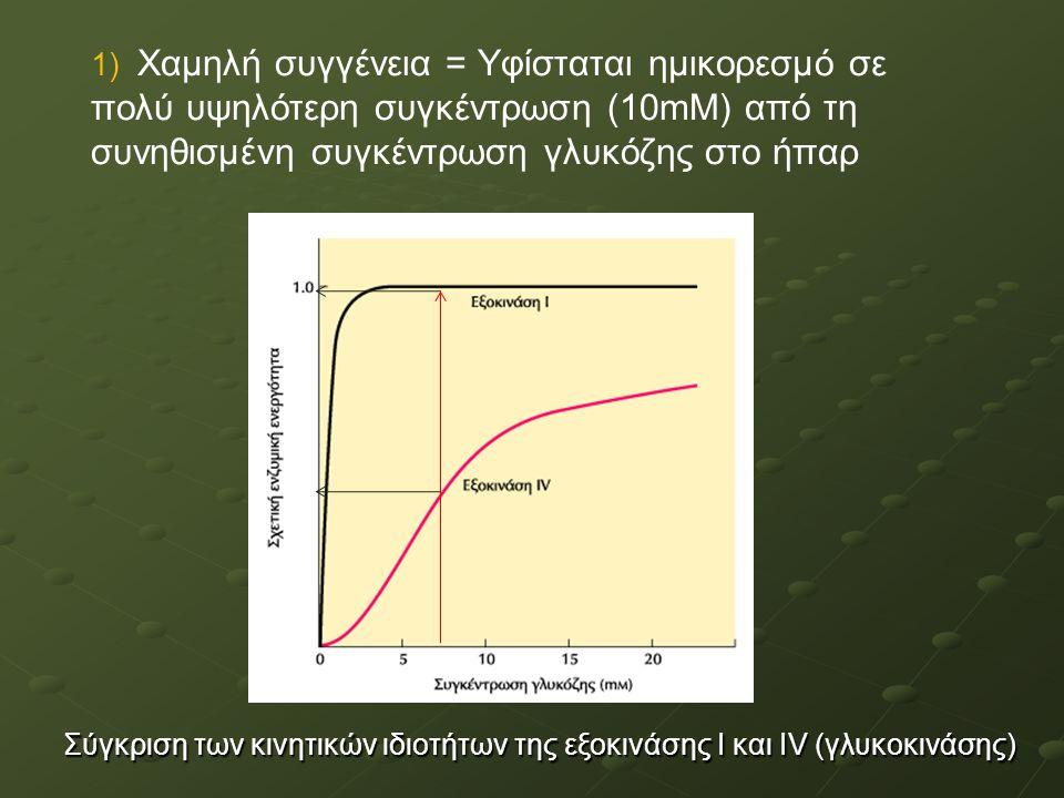 1) Χαμηλή συγγένεια = Υφίσταται ημικορεσμό σε πολύ υψηλότερη συγκέντρωση (10mΜ) από τη συνηθισμένη συγκέντρωση γλυκόζης στο ήπαρ Σύγκριση των κινητικών ιδιοτήτων της εξοκινάσης Ι και ΙV (γλυκοκινάσης)