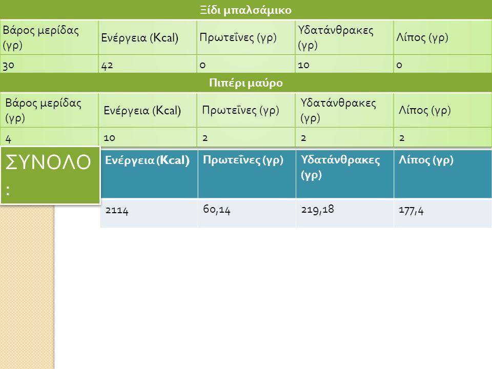Ενέργεια (Kcal) Πρωτεΐνες ( γρ ) Υδατάνθρακες ( γρ ) Λίπος ( γρ ) 211460,14219,18177,4 ΣΥΝΟΛΟ :