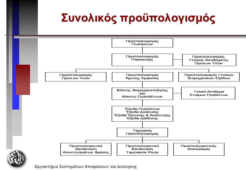 Εργαστήριο Συστημάτων Αποφάσεων και Διοίκησης Συνολικός προϋπολογισμός