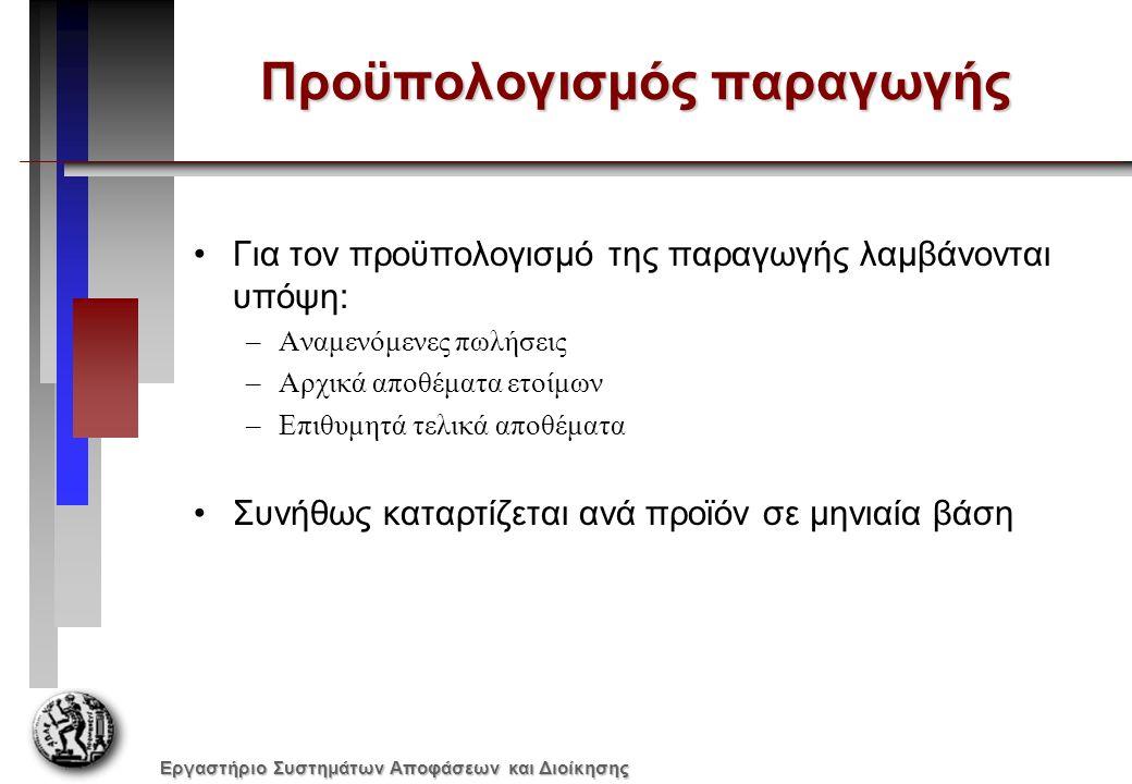 Εργαστήριο Συστημάτων Αποφάσεων και Διοίκησης Προϋπολογισμός παραγωγής Για τον προϋπολογισμό της παραγωγής λαμβάνονται υπόψη: –Αναμενόμενες πωλήσεις –