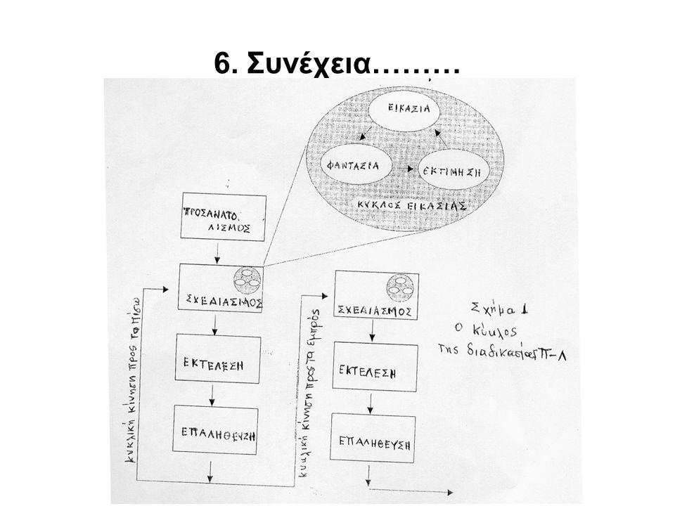 6. Συνέχεια………