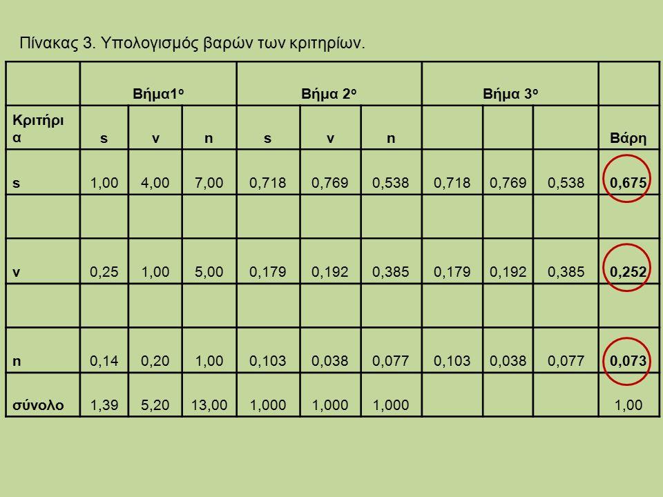 Πίνακας 3. Υπολογισμός βαρών των κριτηρίων.
