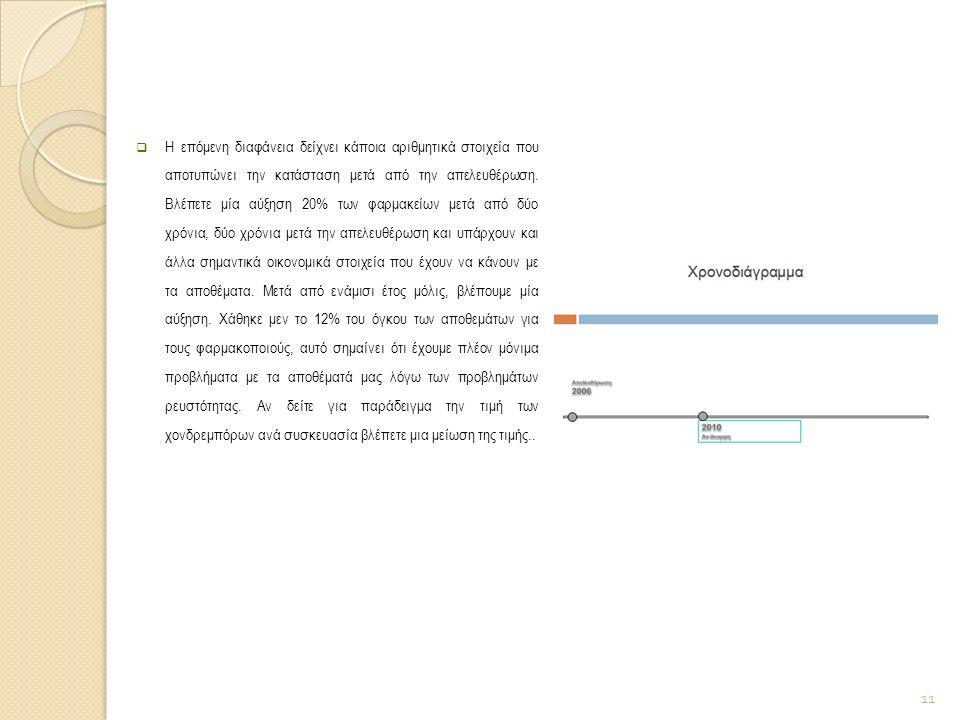  Η επόμενη διαφάνεια δείχνει κάποια αριθμητικά στοιχεία που αποτυπώνει την κατάσταση μετά από την απελευθέρωση. Βλέπετε μία αύξηση 20% των φαρμακείων