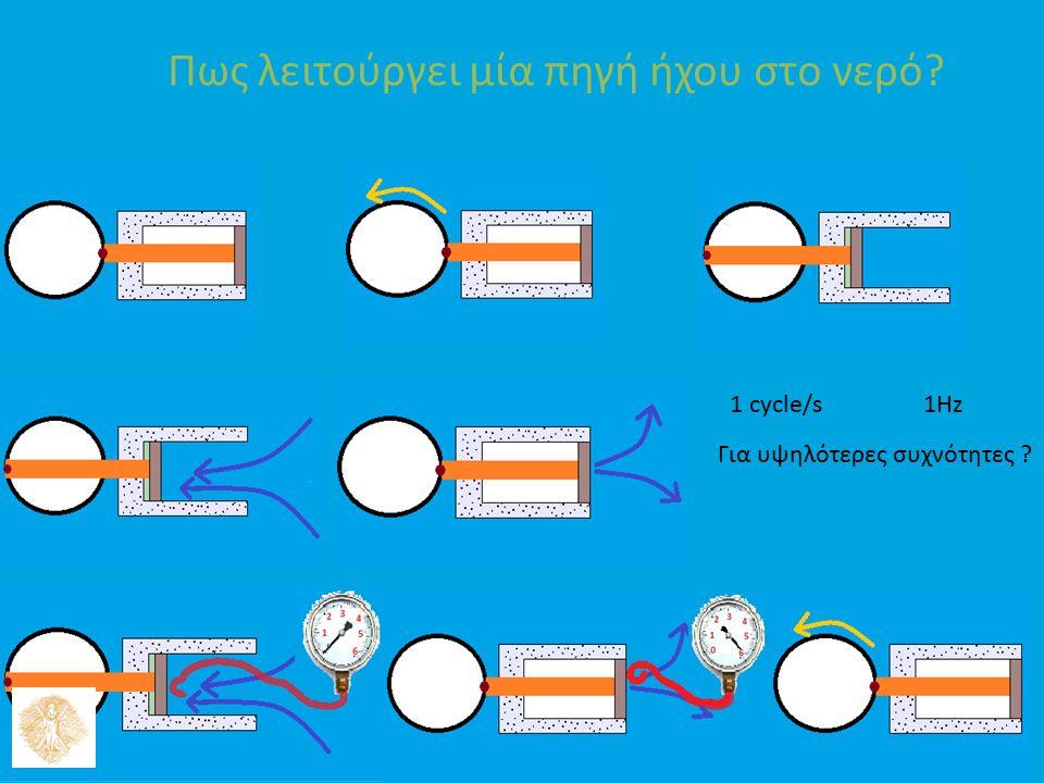 Πως λειτούργει μία πηγή ήχου στο νερό 10 1 cycle/s 1Hz Για υψηλότερες συχνότητες
