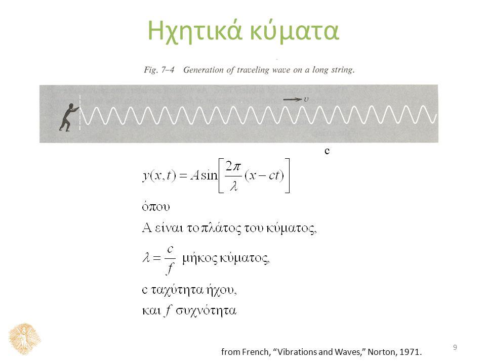 Πως λειτούργει μία πηγή ήχου στο νερό? 10 1 cycle/s 1Hz Για υψηλότερες συχνότητες ?