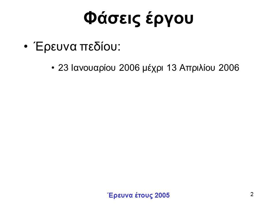 Έρευνα έτους 2005 2 Φάσεις έργου Έρευνα πεδίου: 23 Ιανουαρίου 2006 μέχρι 13 Απριλίου 2006