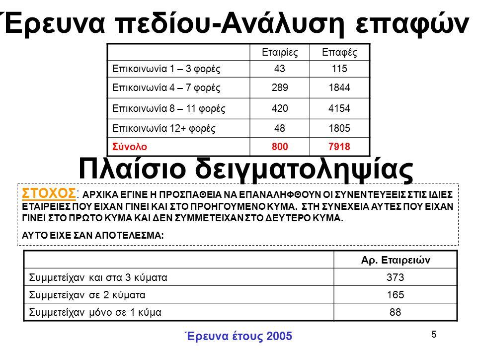 Έρευνα έτους 2005 5 Έρευνα πεδίου-Ανάλυση επαφών ΕταιρίεςΕπαφές Επικοινωνία 1 – 3 φορές43115 Επικοινωνία 4 – 7 φορές2891844 Επικοινωνία 8 – 11 φορές4204154 Επικοινωνία 12+ φορές481805 Σύνολο8007918 Πλαίσιο δειγματοληψίας ΣΤΟΧΟΣ: ΑΡΧΙΚΑ ΕΓΙΝΕ Η ΠΡΟΣΠΑΘΕΙΑ ΝΑ ΕΠΑΝΑΛΗΦΘΟΥΝ ΟΙ ΣΥΝΕΝΤΕΥΞΕΙΣ ΣΤΙΣ ΙΔΙΕΣ ΕΤΑΙΡΕΙΕΣ ΠΟΥ ΕΙΧΑΝ ΓΙΝΕΙ ΚΑΙ ΣΤΟ ΠΡΟΗΓΟΥΜΕΝΟ ΚΥΜΑ.