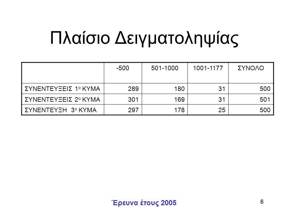 Έρευνα έτους 2005 6 Πλαίσιο Δειγματοληψίας -500501-10001001-1177ΣΥΝΟΛΟ ΣΥΝΕΝΤΕΥΞΕΙΣ 1 ο ΚΥΜΑ28918031500 ΣΥΝΕΝΤΕΥΞΕΙΣ 2 ο ΚΥΜΑ30116931501 ΣΥΝΕΝΤΕΥΞΗ 3 ο ΚΥΜΑ29717825500