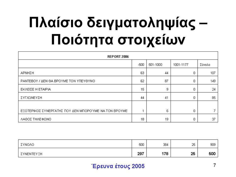 Έρευνα έτους 2005 7 Πλαίσιο δειγματοληψίας – Ποιότητα στοιχείων