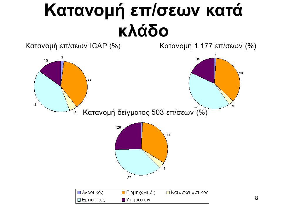 Έρευνα έτους 2005 8 Κατανομή επ/σεων κατά κλάδο Κατανομή επ/σεων ICAP (%) Κατανομή δείγματος 503 επ/σεων (%) Κατανομή 1.177 επ/σεων (%)
