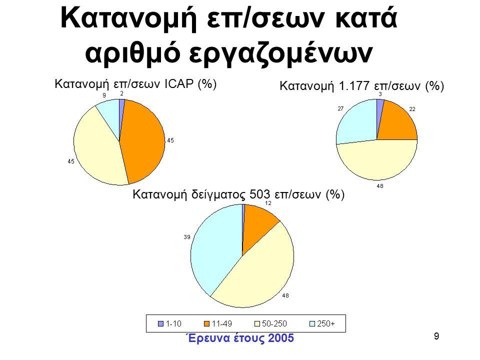 Έρευνα έτους 2005 9 Κατανομή επ/σεων κατά αριθμό εργαζομένων Κατανομή επ/σεων ICAP (%) Κατανομή 1.177 επ/σεων (%) Κατανομή δείγματος 503 επ/σεων (%)