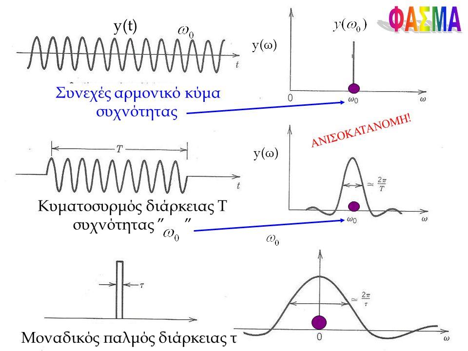 y(t) Συνεχές αρμονικό κύμα συχνότητας Κυματοσυρμός διάρκειας Τ συχνότητας Μοναδικός παλμός διάρκειας τ y(ω) ΑΝΙΣΟΚΑΤΑΝΟΜΗ !