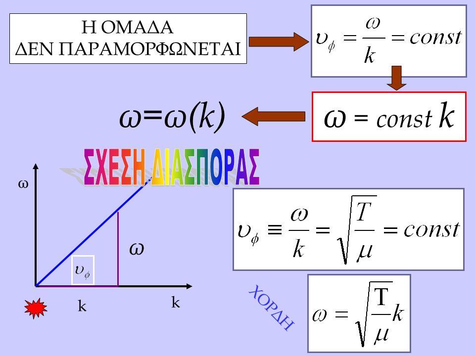 ω k ω = const k XΟΡΔΗ Η ΟΜΑΔΑ ΔΕΝ ΠΑΡΑΜΟΡΦΩΝΕΤΑΙ ω k ω=ω(k)