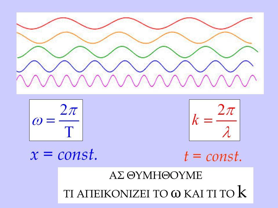 x = const. t = const. AΣ ΘΥΜΗΘΟΥΜΕ ΤΙ ΑΠΕΙΚΟΝΙΖΕΙ ΤΟ ω ΚΑΙ ΤΙ ΤΟ k