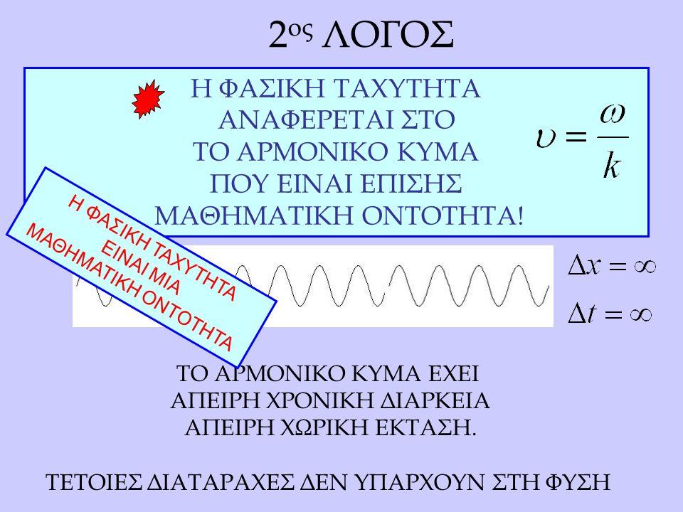 ΕΙΝΑΙ ΔΥΝΑΤΟ ΣΧΕΣΗ ΔΙΑΣΠΟΡΑΣ ω=ω(k) NA ΔΙΑΜΟΡΦΩΝΕΙ ΦΑΣΙΚΗ ΤΑΧΥΤΗΤΑ ΚΑΙ ΤΑΧΥΤΗΤΑ ΟΜΑΔΟΣ ΜΕ ΑΝΤΙΘΕΤΑ ΠΡΟΣΗΜΑ; ΠΡΟΤΕΙΝΕΤΑΙ ΔΙΑΓΡΑΜΜΑ ω=ω(k) ΠΟΥ ΟΔΗΓΕΙ ΣΤΗ ΠΕΡΙΠΤΩΣΗ ΑΥΤΗ.
