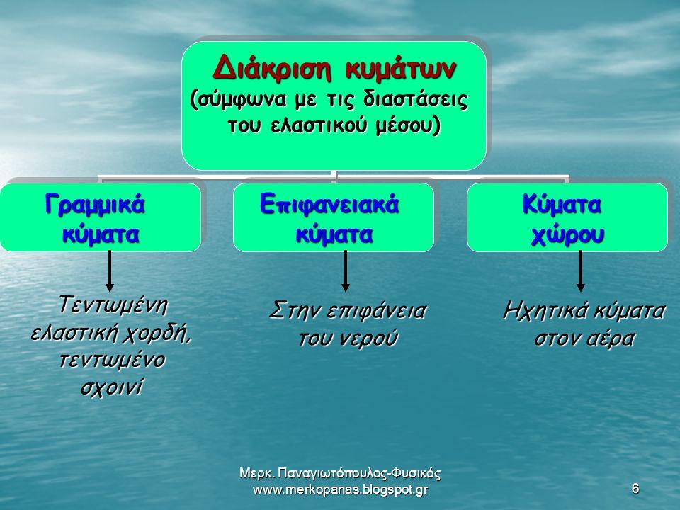 Μερκ.Παναγιωτόπουλος-Φυσικός www.merkopanas.blogspot.gr17 1.