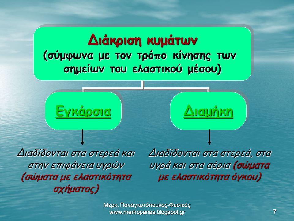 Μερκ.Παναγιωτόπουλος-Φυσικός www.merkopanas.blogspot.gr18 5.