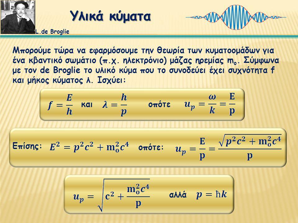 Μπορούμε τώρα να εφαρμόσουμε την θεωρία των κυματοομάδων για ένα κβαντικό σωμάτιο (π.χ.
