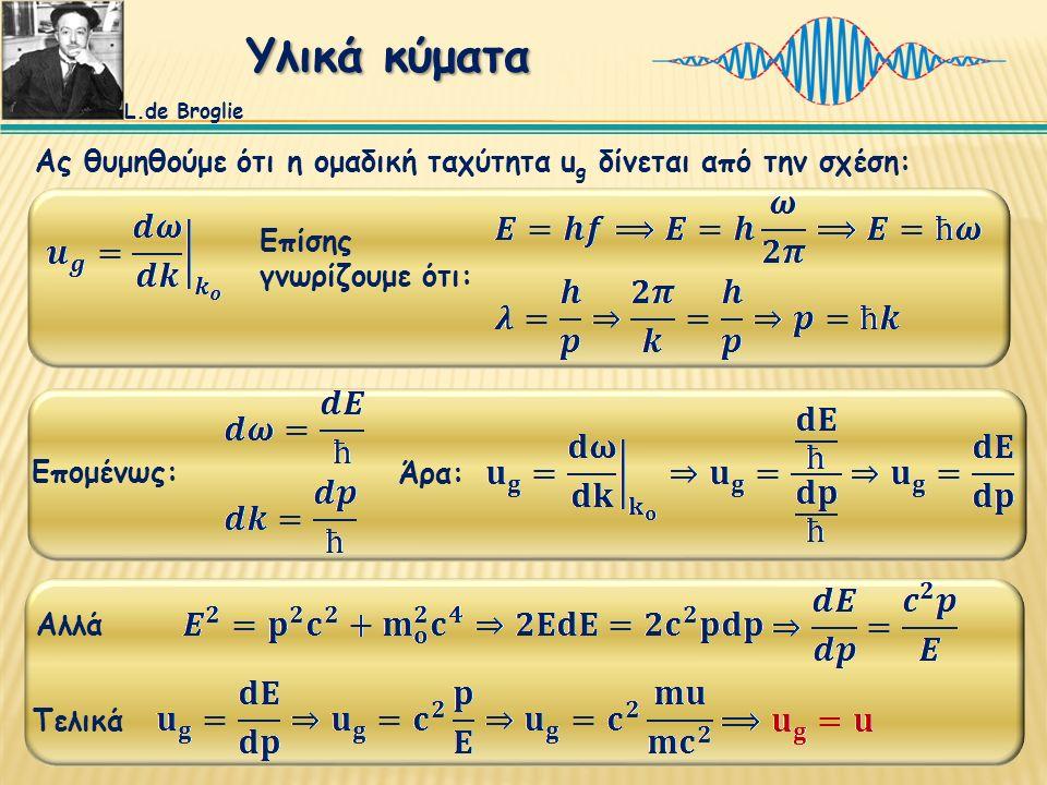 Ας θυμηθούμε ότι η ομαδική ταχύτητα u g δίνεται από την σχέση: Επίσης γνωρίζουμε ότι: Επομένως: Άρα: Αλλά Τελικά L.de Broglie Υλικά κύματα