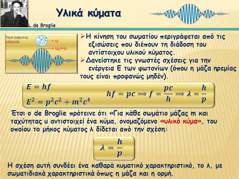 L.de Broglie Πηγή σχήματος: wikipediawikipedia Travelling Particle Wavepacket  Τα σωμάτια που κινούνται ελεύθερα περιγράφονται από οδεύοντα υλικά κύματα ενώ τα δέσμια σωμάτια περιγράφονται από στάσιμα υλικά κύματα.