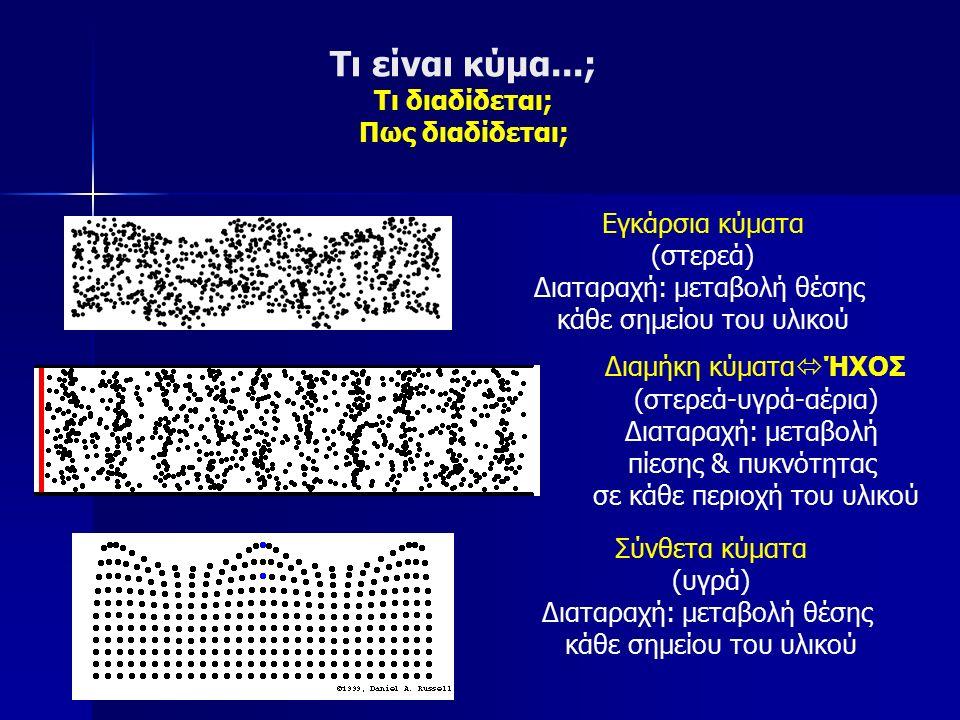 Τι είναι κύμα...; Τι διαδίδεται; Πως διαδίδεται; Εγκάρσια κύματα (στερεά) Διαταραχή: μεταβολή θέσης κάθε σημείου του υλικού Διαμήκη κύματα  ΉΧΟΣ (στερεά-υγρά-αέρια) Διαταραχή: μεταβολή πίεσης & πυκνότητας σε κάθε περιοχή του υλικού Σύνθετα κύματα (υγρά) Διαταραχή: μεταβολή θέσης κάθε σημείου του υλικού
