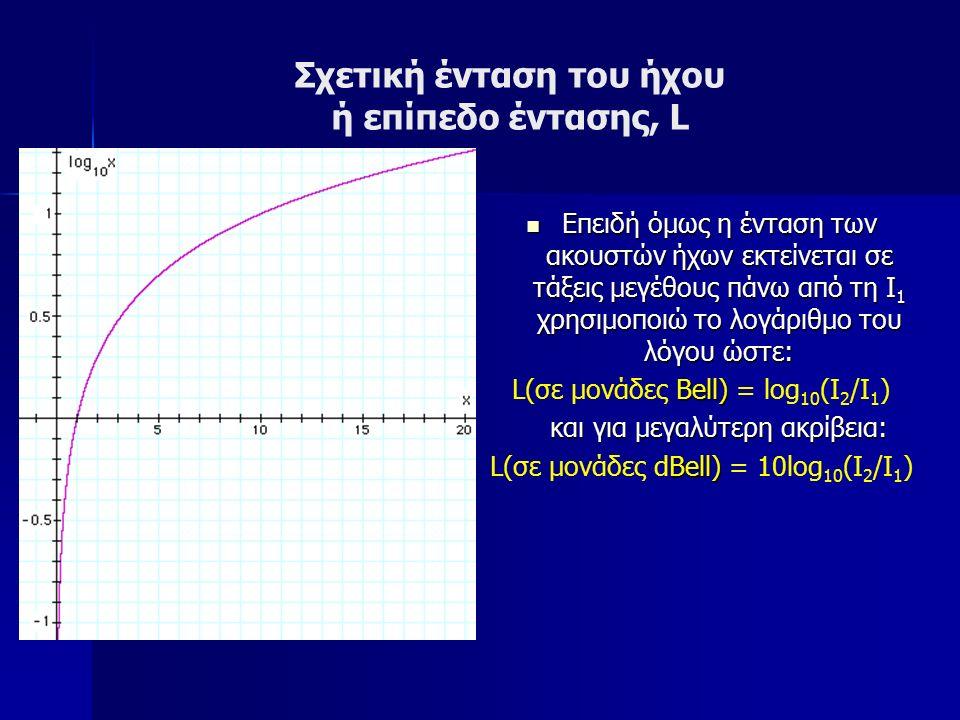 Επειδή όμως η ένταση των ακουστών ήχων εκτείνεται σε τάξεις μεγέθους πάνω από τη Ι 1 χρησιμοποιώ το λογάριθμο του λόγου ώστε: Επειδή όμως η ένταση των ακουστών ήχων εκτείνεται σε τάξεις μεγέθους πάνω από τη Ι 1 χρησιμοποιώ το λογάριθμο του λόγου ώστε: Bell) L(σε μονάδες Bell) = log 10 (I 2 /I 1 ) και για μεγαλύτερη ακρίβεια: Bell) L(σε μονάδες dBell) = 10log 10 (I 2 /I 1 ) Σχετική ένταση του ήχου ή επίπεδο έντασης, L