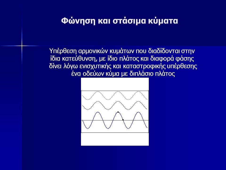 Φώνηση και στάσιμα κύματα Υπέρθεση αρμονικών κυμάτων που διαδίδονται στην ίδια κατεύθυνση, με ίδιο πλάτος και διαφορά φάσης δίνει λόγω ενισχυτικής και καταστροφικής υπέρθεσης ένα οδεύων κύμα με διπλάσιο πλάτος