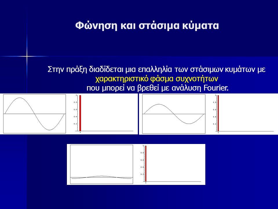 Φώνηση και στάσιμα κύματα Όταν το ένα άκρο μιας χορδής είναι ελεύθερο;