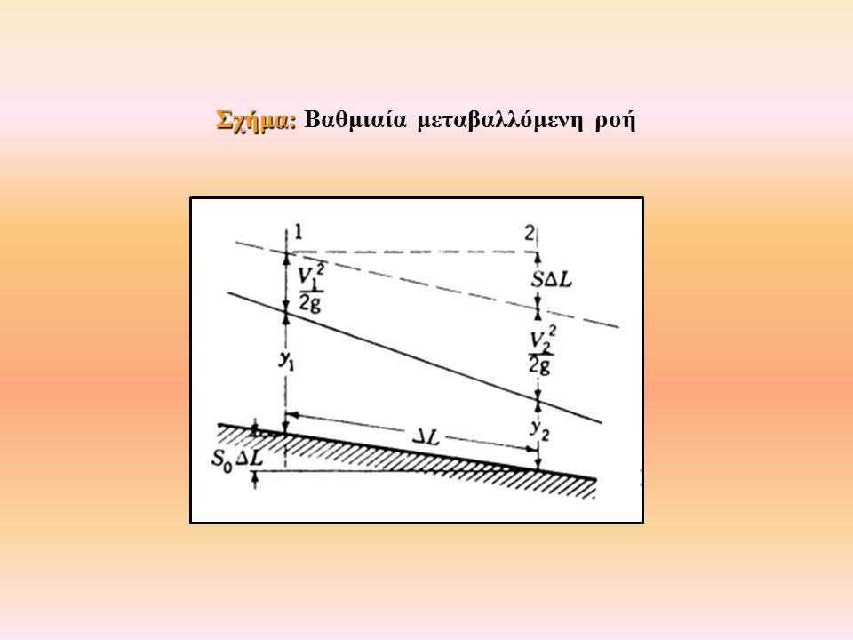 Σχήμα: Σχήμα: Βαθμιαία μεταβαλλόμενη ροή