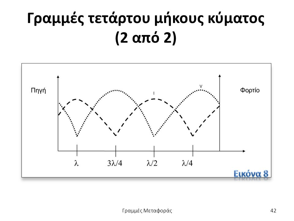 Γραμμές τετάρτου μήκους κύματος (2 από 2) Γραμμές Μεταφοράς42