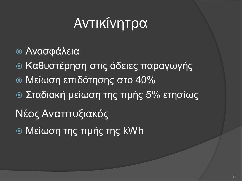 Αντικίνητρα  Ανασφάλεια  Καθυστέρηση στις άδειες παραγωγής  Μείωση επιδότησης στο 40%  Σταδιακή μείωση της τιμής 5% ετησίως Νέος Αναπτυξιακός  Μείωση της τιμής της kWh 17