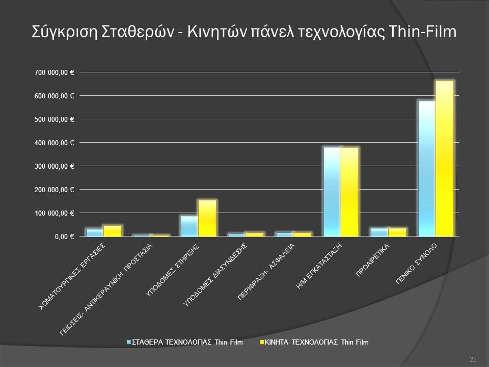 Σύγκριση Σταθερών - Κινητών πάνελ τεχνολογίας Thin-Film 23