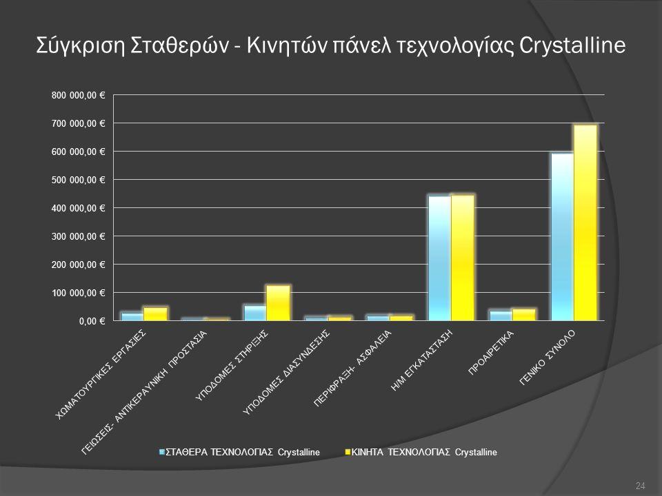Σύγκριση Σταθερών - Κινητών πάνελ τεχνολογίας Crystalline 24